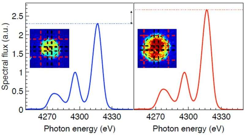 Researchers isolate geometric effects and resonant scattering in the X-ray spectra of HED plasmas