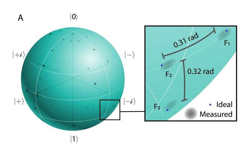 Researchers realize quantum communications milestone using light