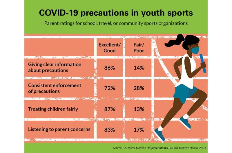 1 in 4 parents give youth sports low rankings for enforcement of COVID-19 guidelines