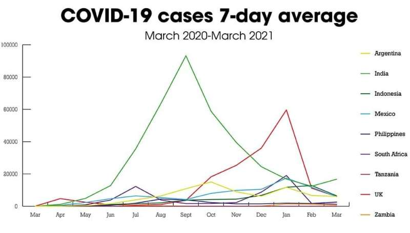 COVID-19, lies and statistics: corruption and the pandemic
