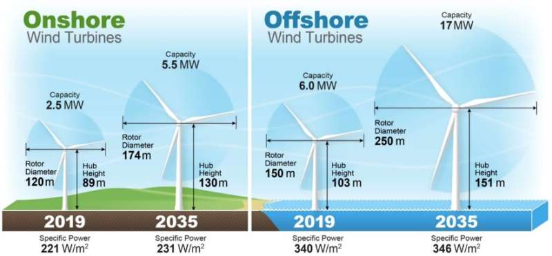 Experts' predictions for future wind energy costs drop significantly