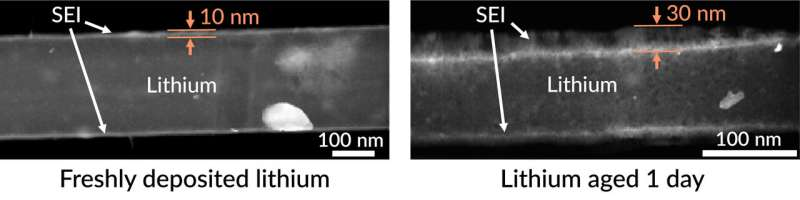 First close-ups of how a lithium metal electrode ages