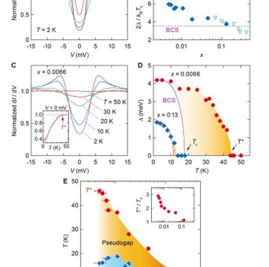 Gate-controlled ground state crossover in a two-dimensional superconductor