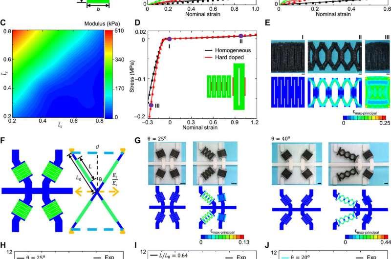 Hierarchical mechanical metamaterials