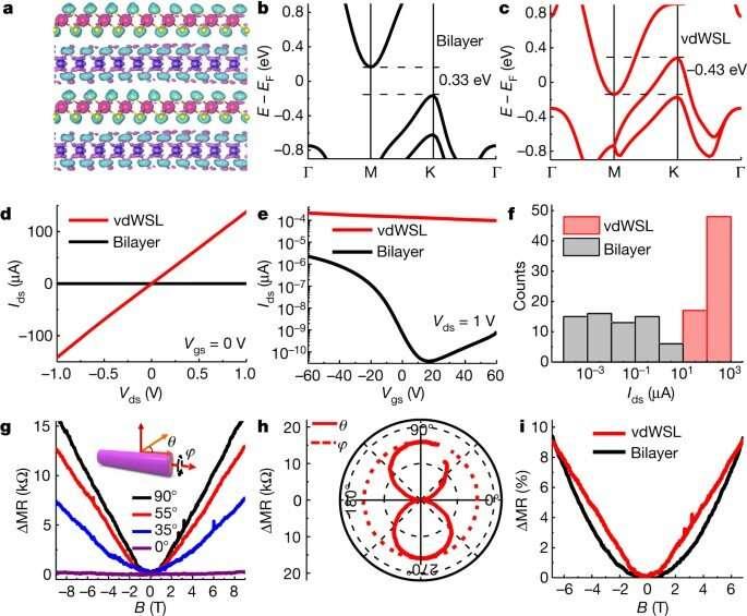 High-order superlattices by rolling up van der Waals heterostructures