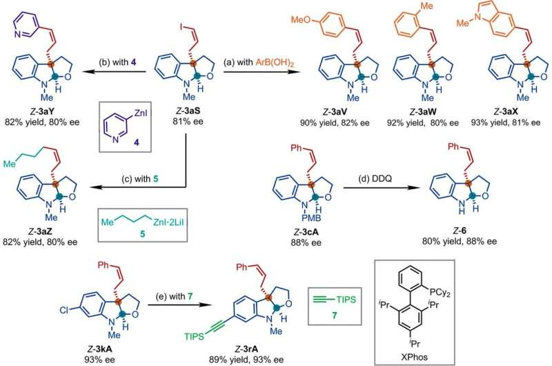 Iridium-catalyzed Z-retentive asymmetric allylic substitution reactions