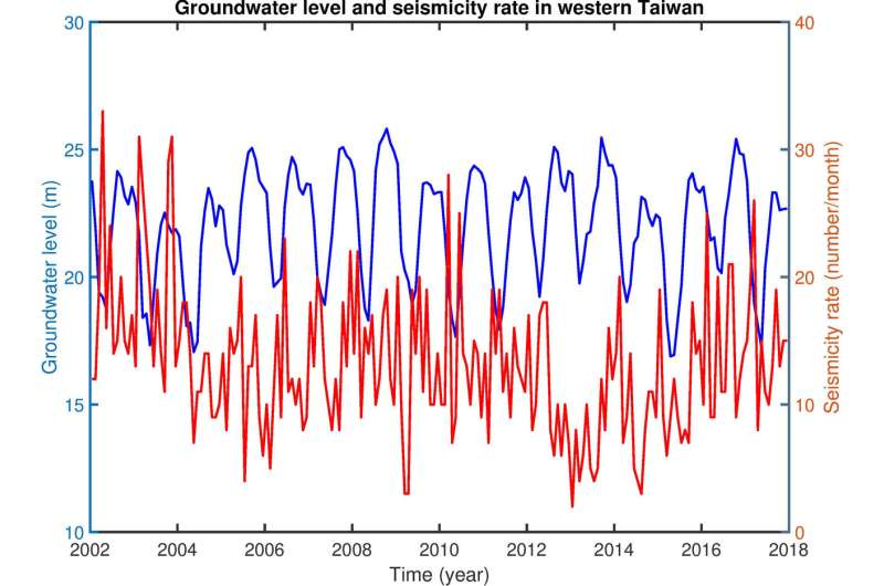 Link found between earthquake timing and water cycle in Taiwan
