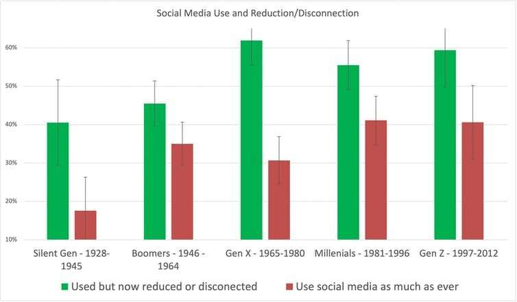 New evidence shows half of Australians have ditched social media at some point, but millennials lag behind