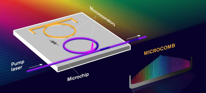 New microcomb could help discover exoplanets and detect diseases