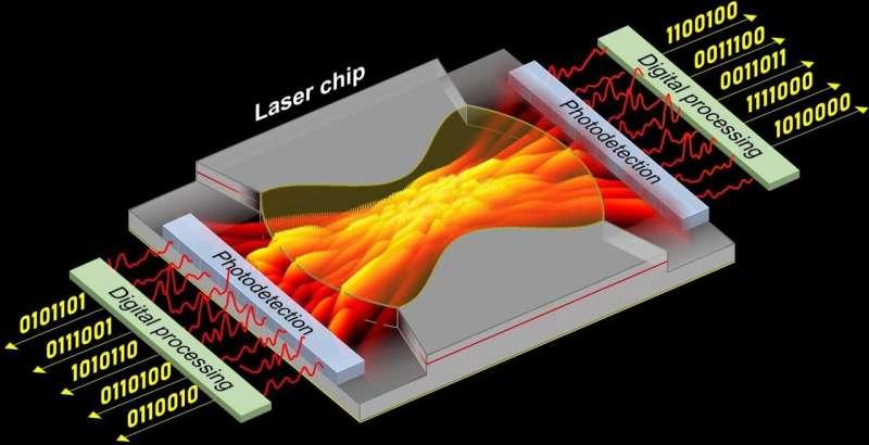NTU scientists develop laser system that generates random numbers at ultrafast speeds