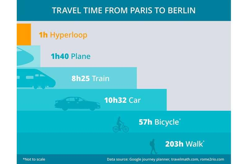 Paris to Berlin in an hour by train? Here's how it could happen.