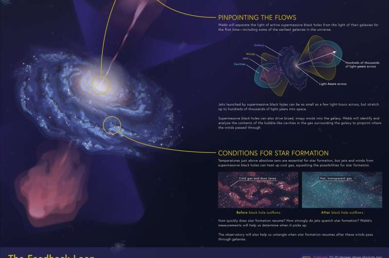 Peering into a galaxy's dusty core to study an active supermassive black hole