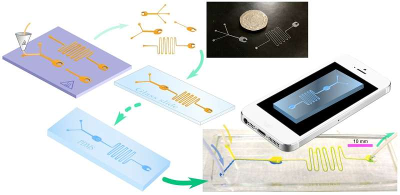 Pioneering technique paves way for fast and cheap fabrication of rapid medical diagnostic tools
