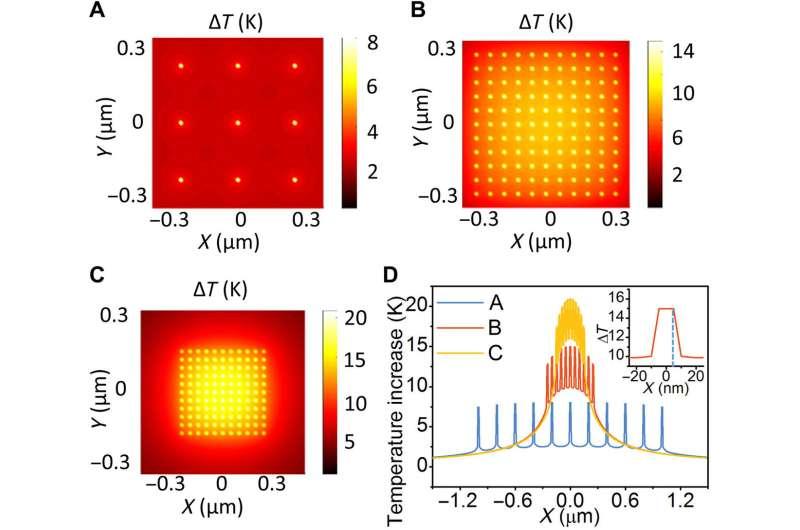 Plasmonic nanoreactors regulate selective oxidation via energetic electrons and nanoconfined thermal fields