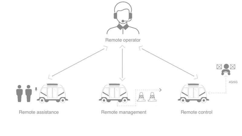 Researchers highlight the need to address remote control of self-driving cars by human operators