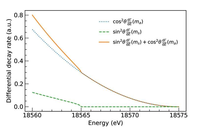 Search for sterile neutrinos: It's all about a bend in the curve