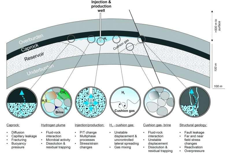 Study identifies the main scientific challenges of undergound hydrogen storage in porous media