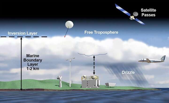 Kleine Partikel, die aus Spurengasen über dem offenen Meer Samenwolken bilden können