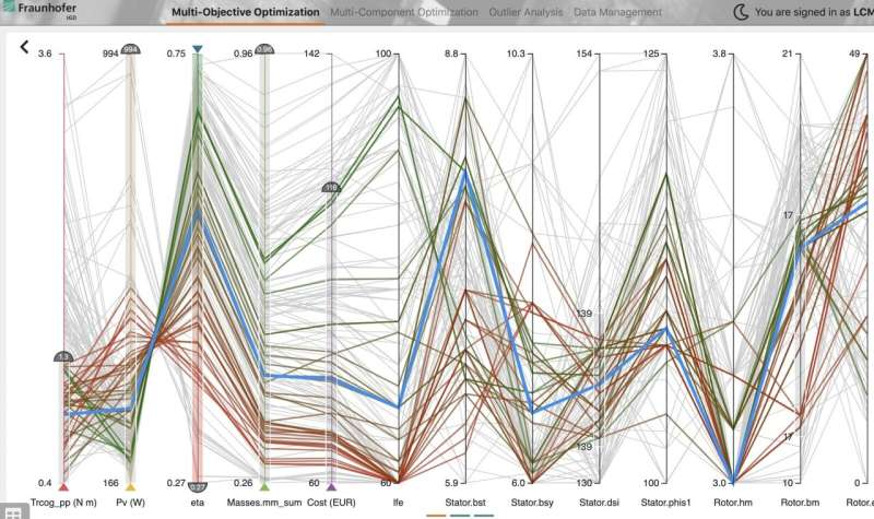 Visualization adds transparency to digital product development