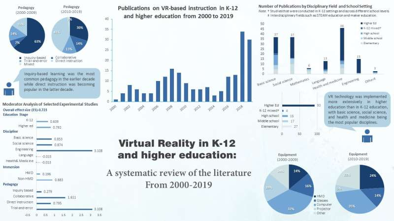 20 years of research on the use of virtual reality in education