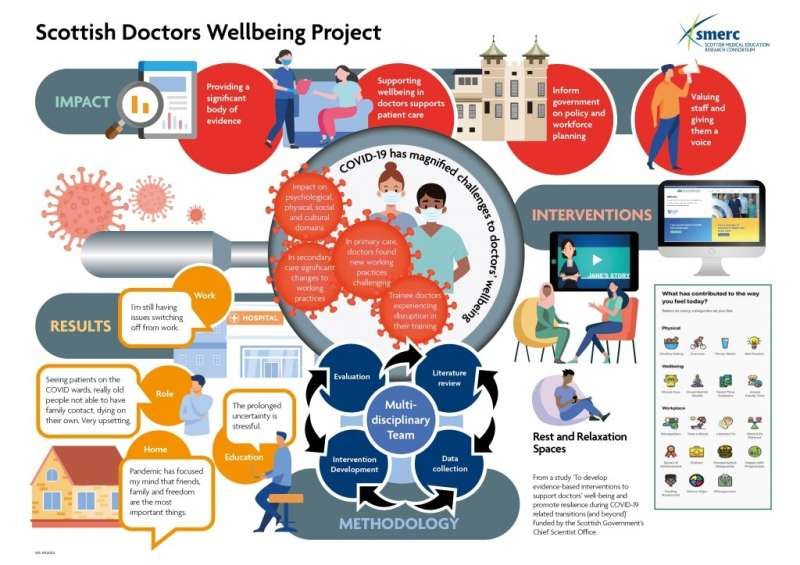 Researchers suggest new ways to improve wellbeing of NHS doctors