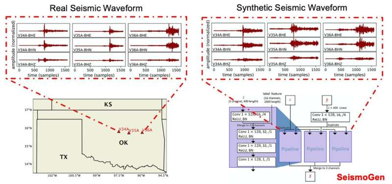 Machine learning model generates realistic seismic waveforms
