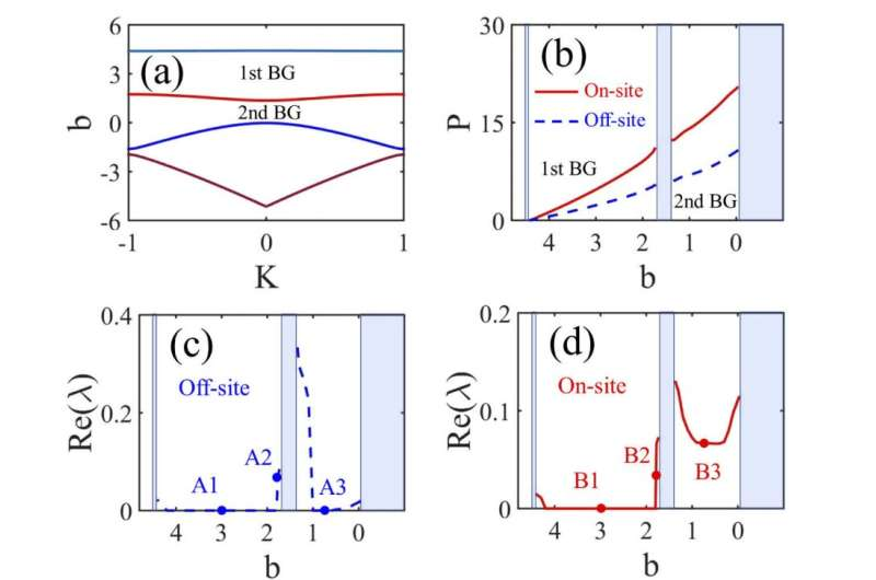 Researchers reveal missing optical localized gap modes