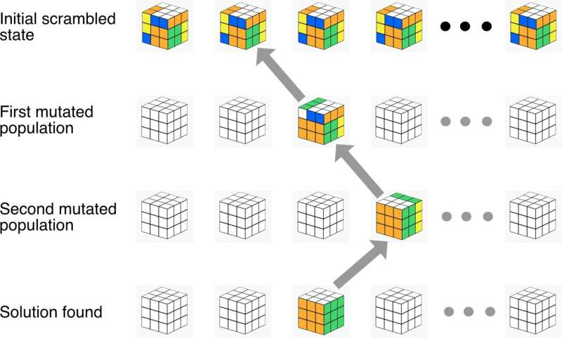 A deep learning technique to solve Rubik's cube and other problems step-by-step