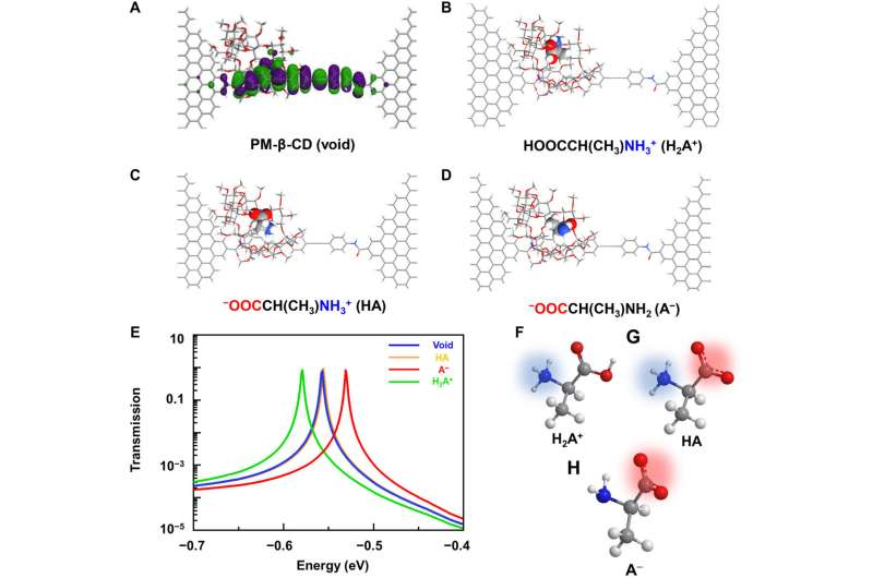 A single-molecule electrical approach for amino acid detection and chirality recognition