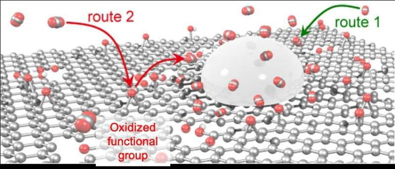 Electrochemical synthesis of formate from CO2 using a Sn/reduced graphene oxide catalyst