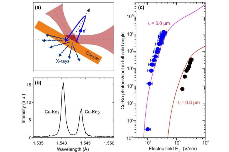 High-flux table-top source for femtosecond hard X-ray pulses