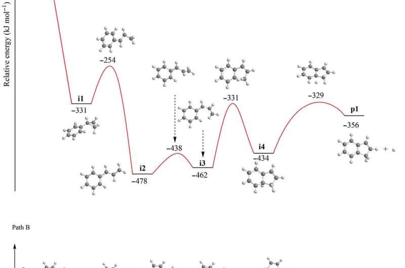 Interstellar chemistry: low-temperature gas-phase formation of indene in the interstellar medium