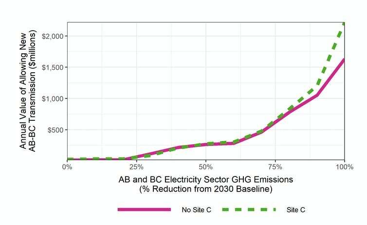 Why Canada should invest in 'macrogrids' for greener more reliable electricity