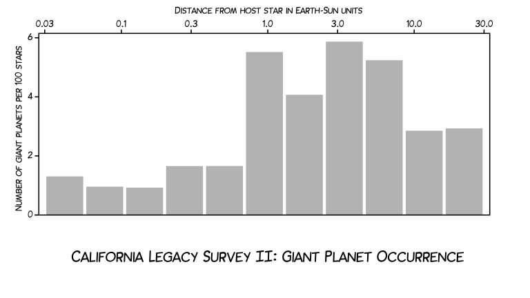 30-year stellar survey cracks mysteries of galaxy's giant planets