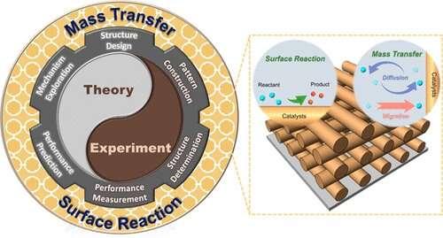 3D ordered channel enhances electrocatalysis