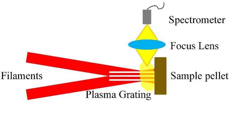 Breakthrough for laser-induced breakdown spectroscopy