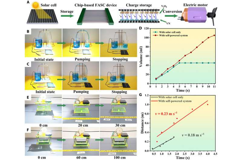 Direct coherent multi-ink printing of fabric supercapacitors