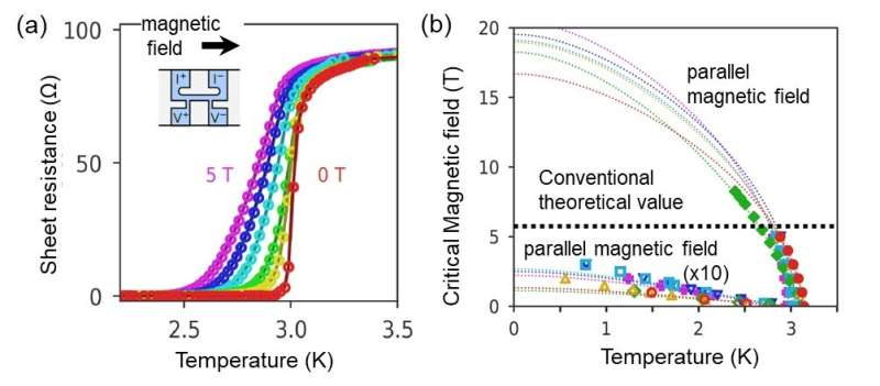 Discovery of a mechanism for making superconductors more resistant to magnetic fields