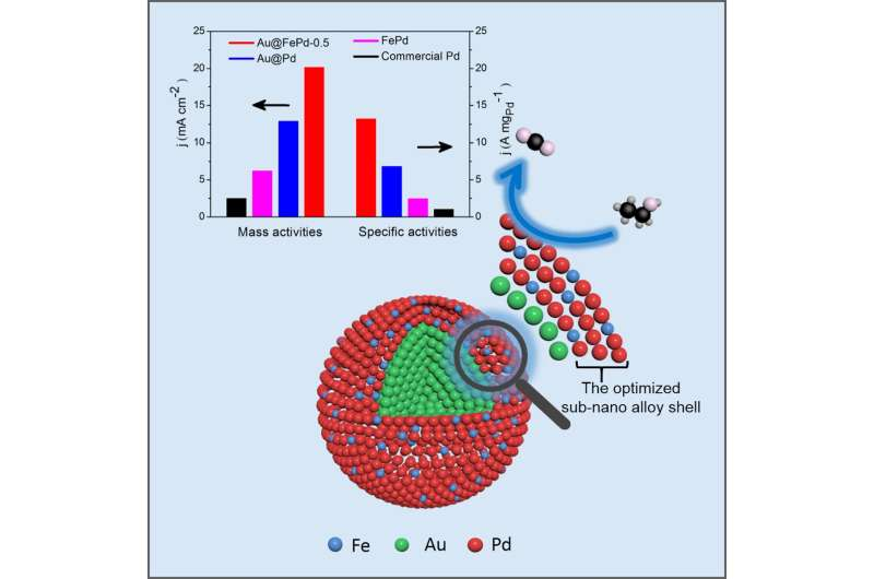 High-performance electrocatalysts to propel development of direct ethanol fuel cells