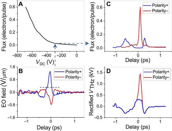 High-resolution terahertz-driven atom probe tomography