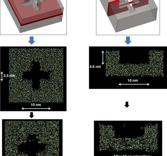 Nanoshape imprint lithography using molecular dynamics of polymer crosslinking