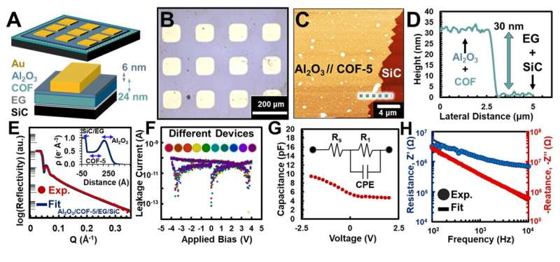 Researchers help keep pace with Moore's Law by exploring a new material class