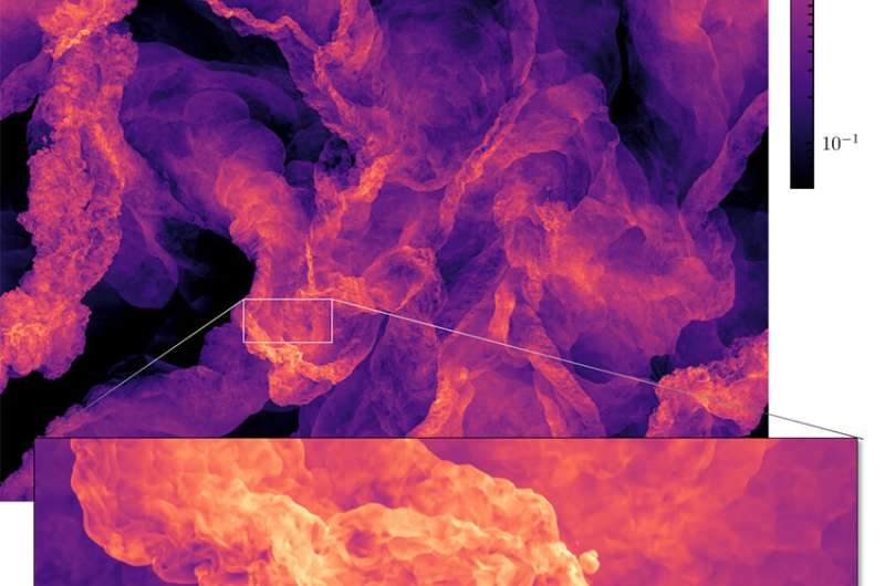 Researchers use LRZ HPC resources to perform largest-ever supersonic turbulence simulation