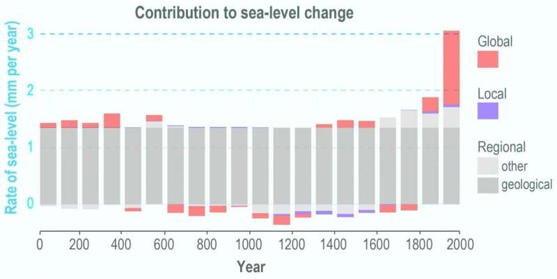 Sea-level rise in 20th century was fastest in 2,000 years along much of East Coast