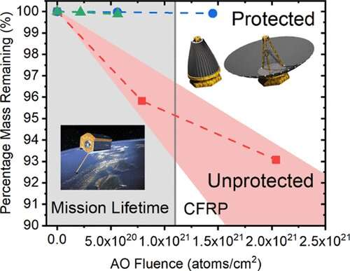 Breakthrough material can protect satellites from ultraviolet radiation and atomic oxygen in low-Earth orbit