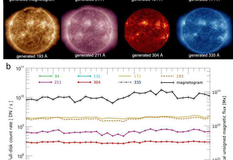 Galileo sunspot sketches versus modern 'deep learning' AI