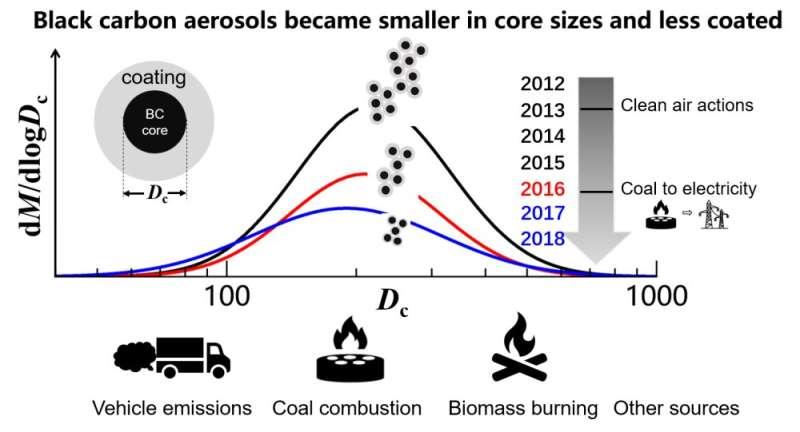 Researchers study black carbon aerosol in urban Beijing
