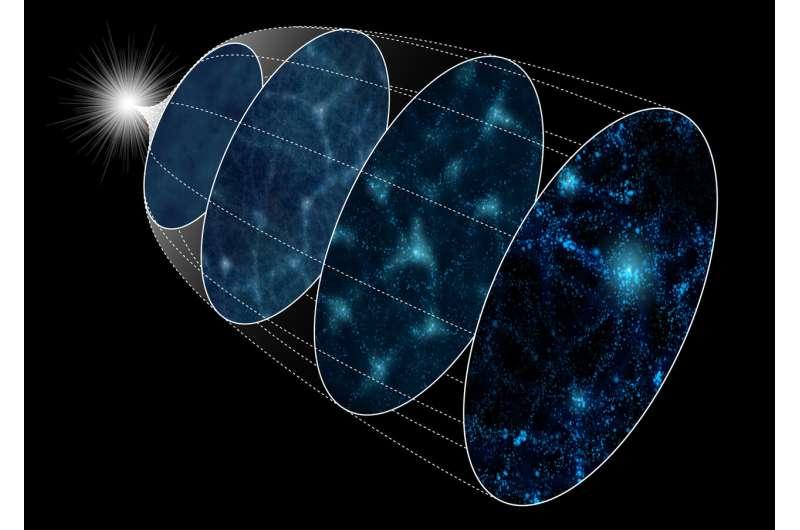 Supercomputer turns back cosmic clock