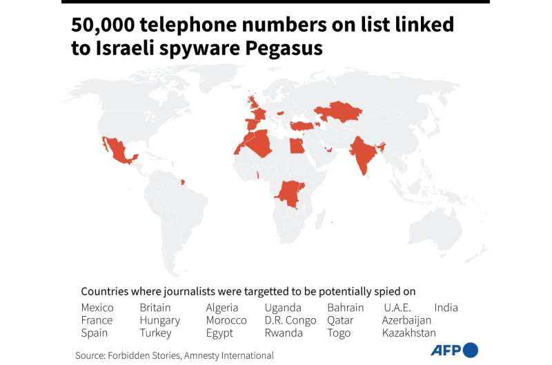 50,000 telephone numbers potentially spied on using Pegasus