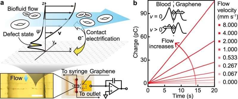 Researchers develop ultra-sensitive flow microsensors